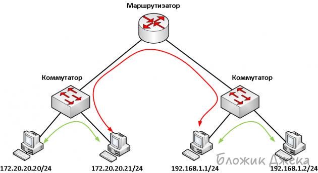 Как сделать домашнюю сеть с двумя роутерами